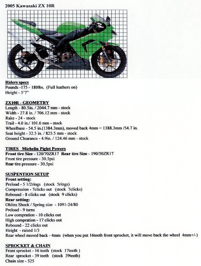2005 zx 10 Complete Suspension Set up - Kawasaki ZX-10R net
