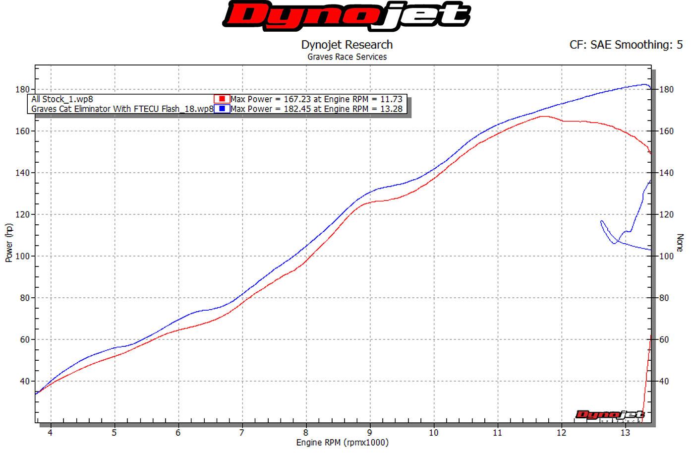 Gen 5: 2016- Graves Motorsports 2016 Cat Eliminator Exhaust