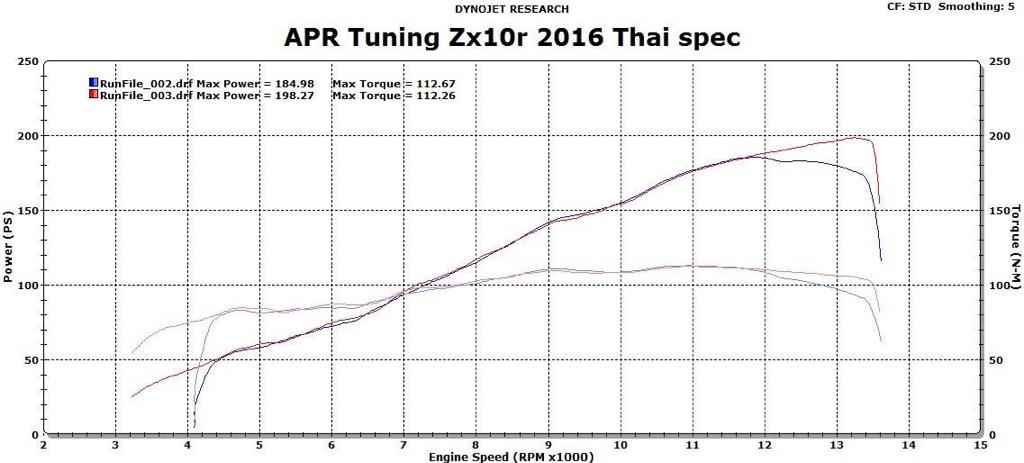 2014 vs 2016 zx10 dyno comparison  - Kawasaki ZX-10R net